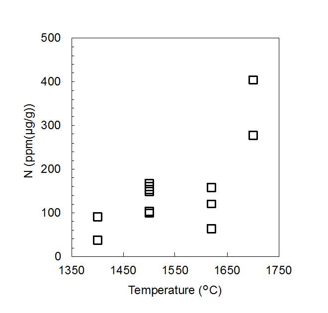 二酸化ケイ素が地球表層の窒素を地球超深部へ運ぶ