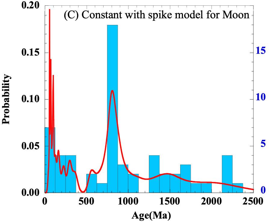 8億年前、月と地球を襲った小惑星シャワー ー月のクレーターから明らかになった地球の過去ー