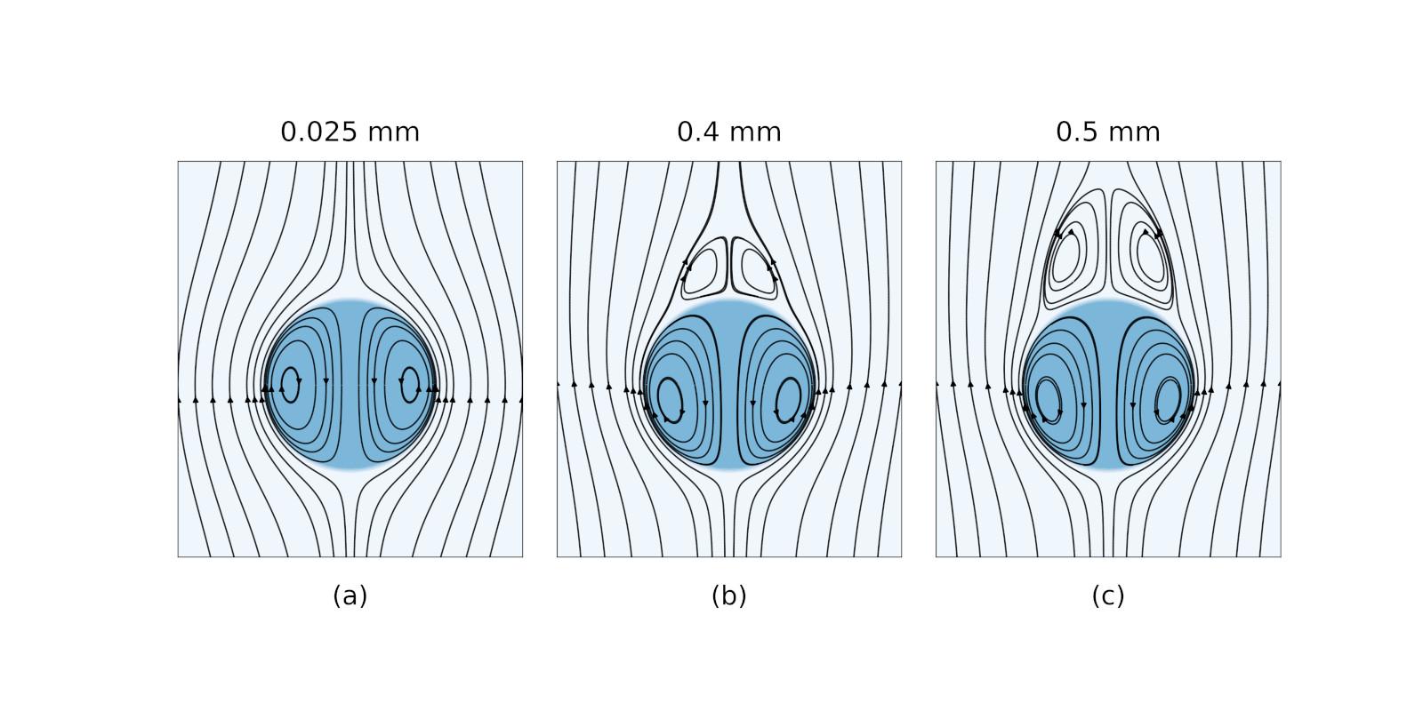 変形しながら落下する雨粒の数値シミュレーションが可能に