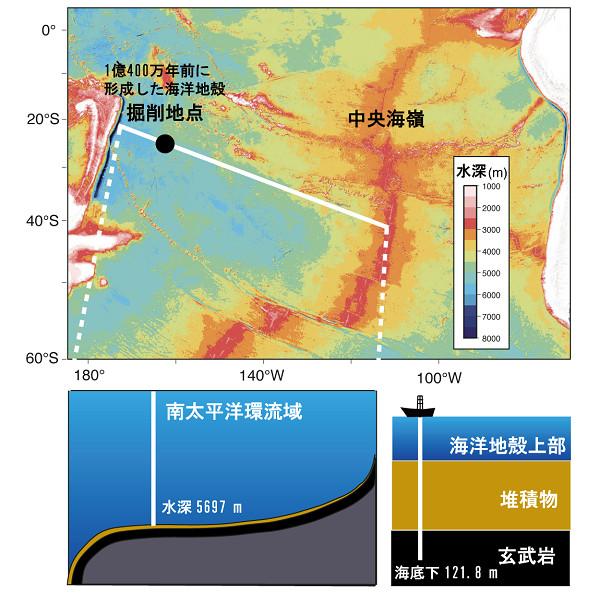 1億年前に形成した海底下深部の溶岩から生命生存可能性を示す鉱物を発見 -地球の海洋地殻上部は火星生命の生存可能性を類推するための手がかりに-