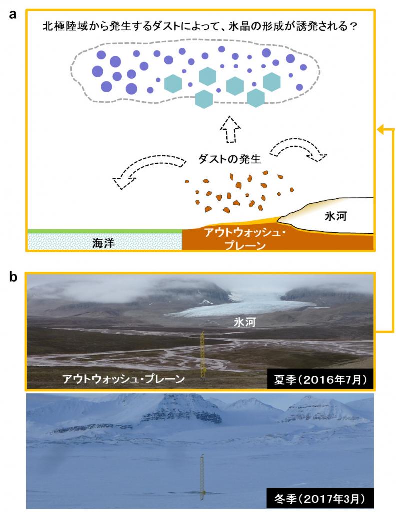 北極陸域から発生するダストが雲での氷晶形成を誘発する