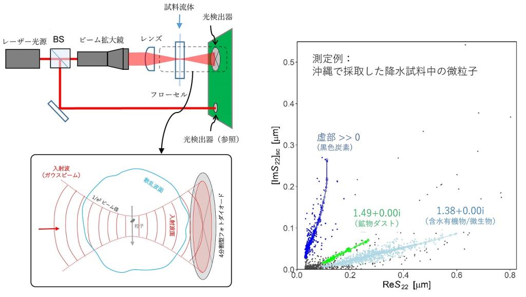 流体中のナノ・マイクロ粒子の物性・粒径分布の自動測定法