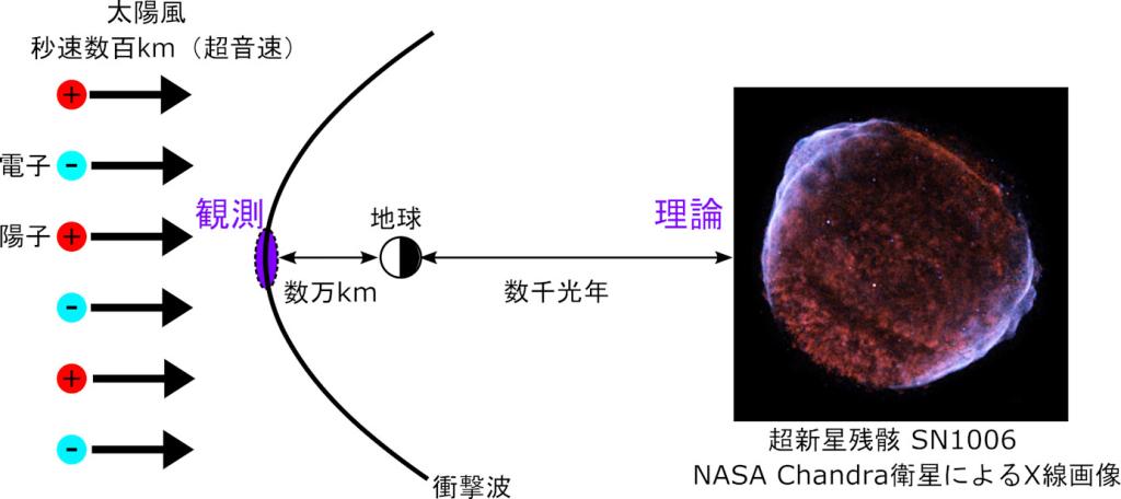 宇宙線電子加速の「はじめの一歩」