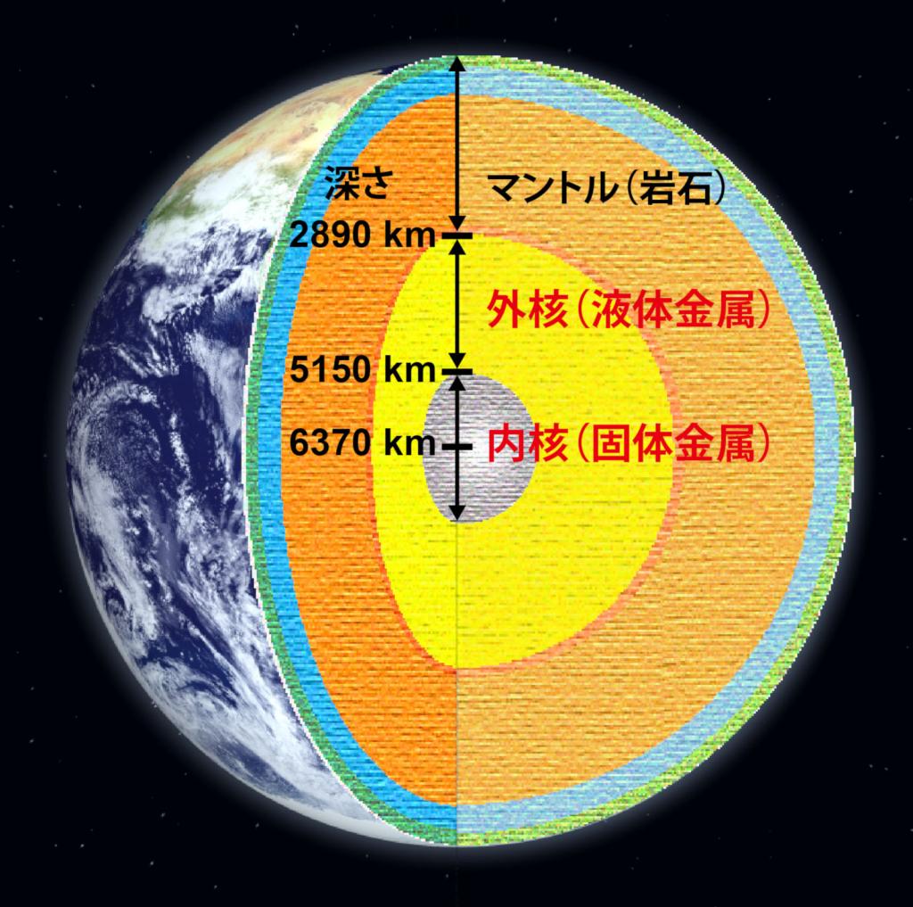 100万気圧4000度の極限条件下で液体鉄の密度の精密測定に成功 〜地球コアの化学組成推定に向けた大きな一歩〜